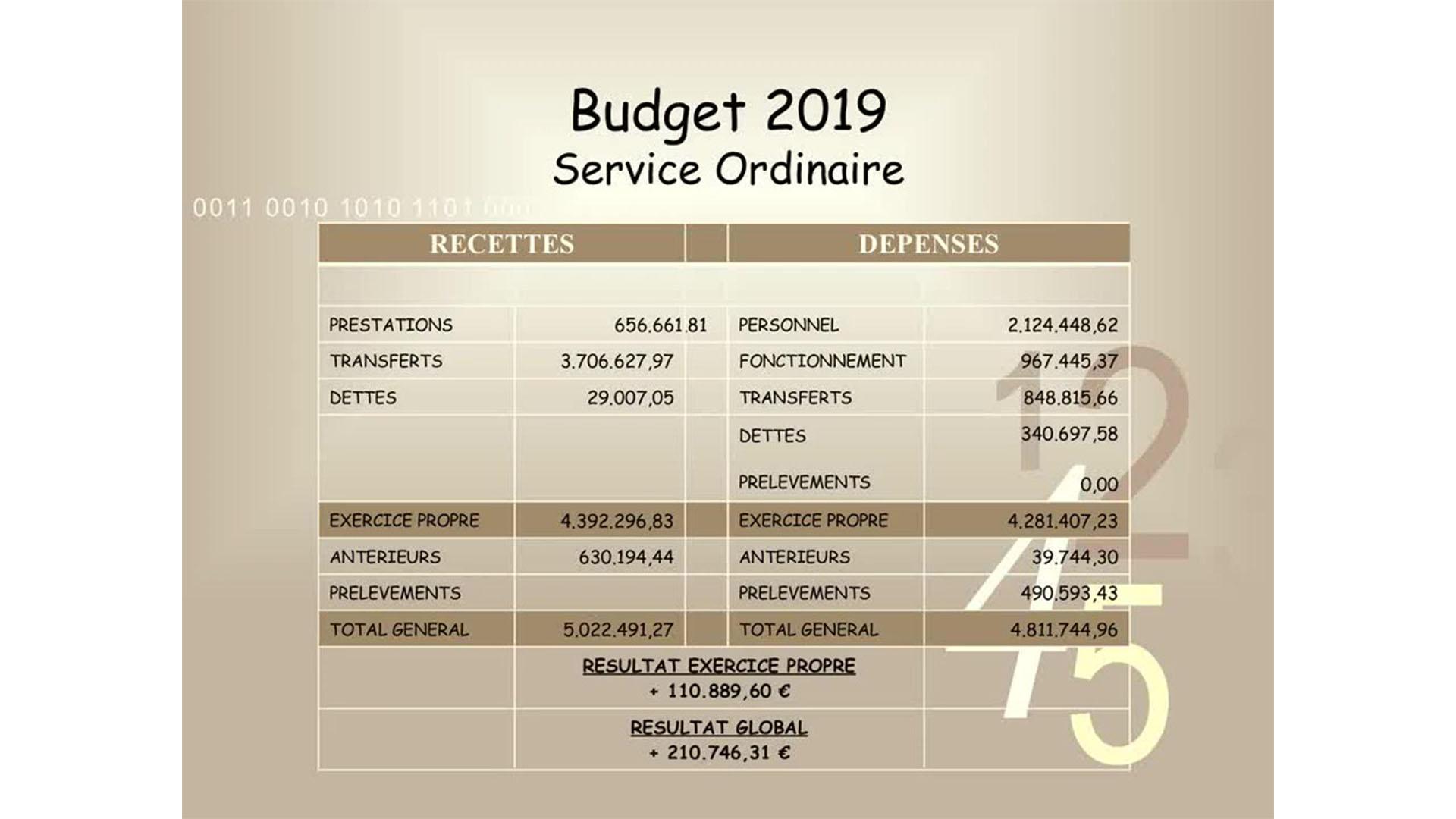 Le budget 2019 de Doische en quelques chiffres.