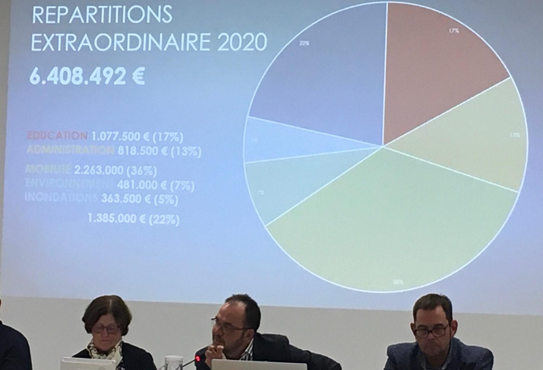 Le budget 2020 de la commune Eghezée